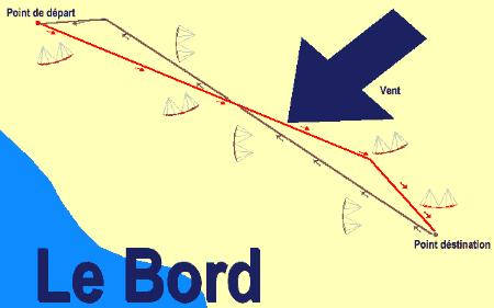 Buggykite voir le sujet tirer des bords for Bord de fenetre kite